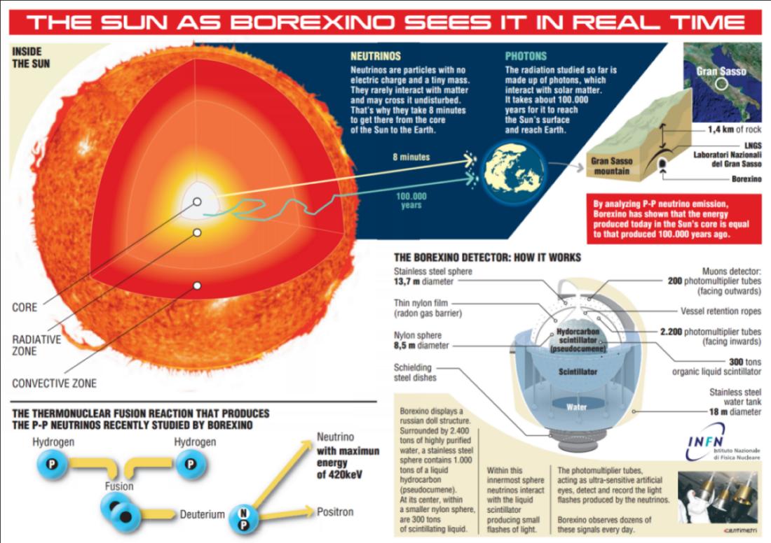 Детектор Борексино видит Солнце в режиме реального времени. Изображени...