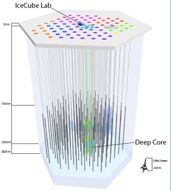 Последние результаты детектора IceCube могут открыть хорошие перспекти...